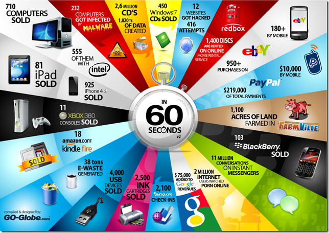 60 seconds of gadgets
